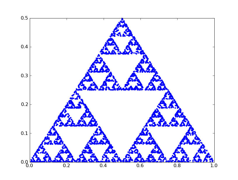A sierpinski triangle generated using a chaos game